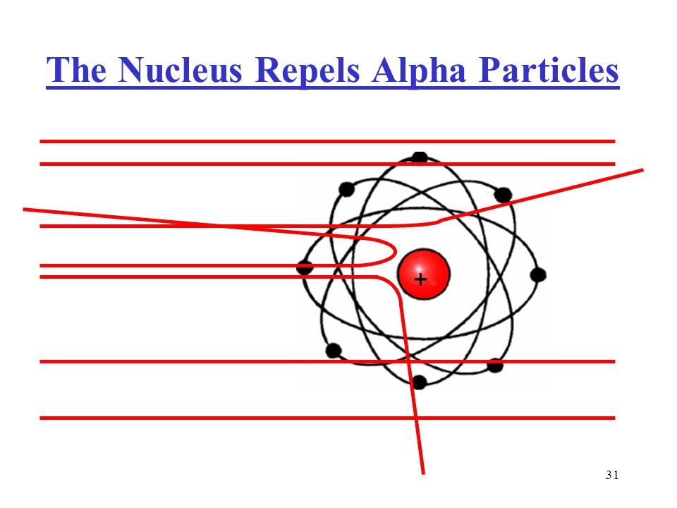 30 Rutherford's Model of the Atom Expt.
