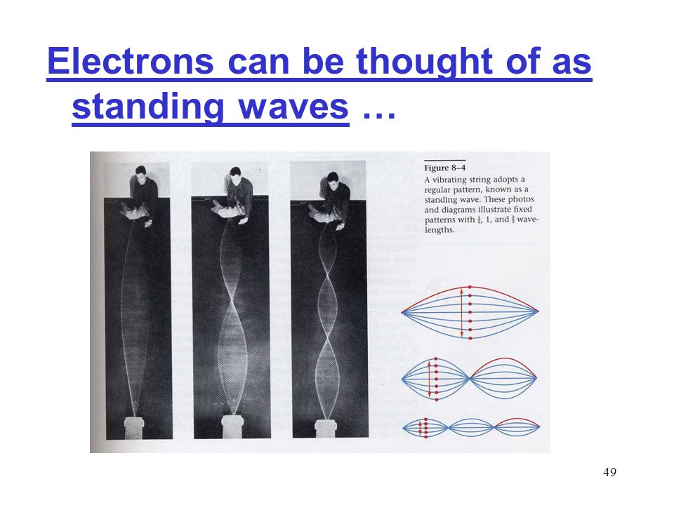 48 But why should electrons behave this way.