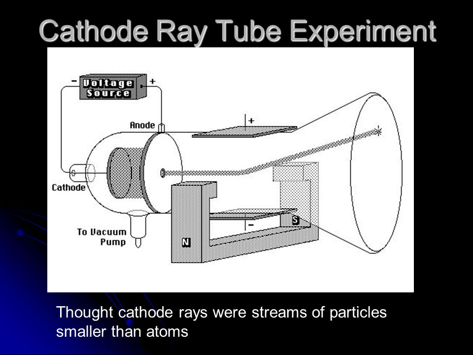Cathode Ray Tube Experiment Thought cathode rays were streams of particles smaller than atoms