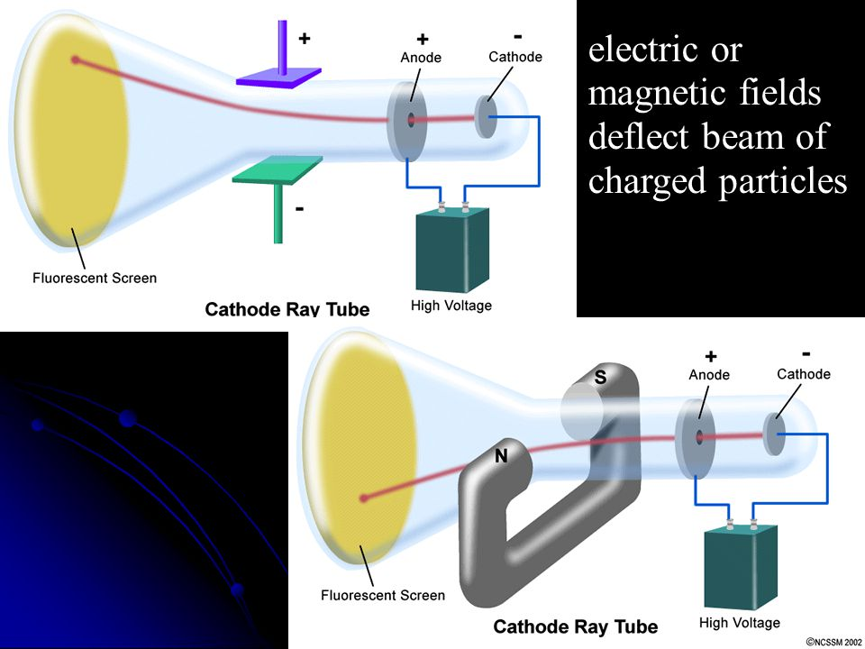 electric or electric or magnetic fields magnetic fields deflect beam of deflect beam of charged particles charged particles