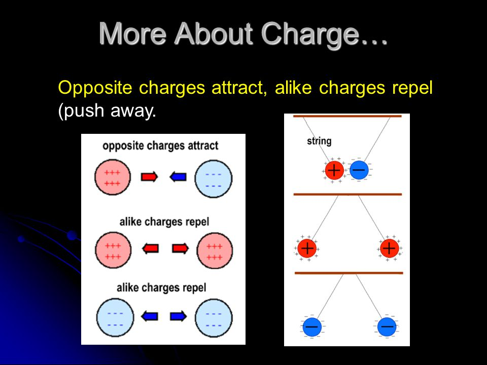More About Charge… Opposite charges attract, alike charges repel (push away.