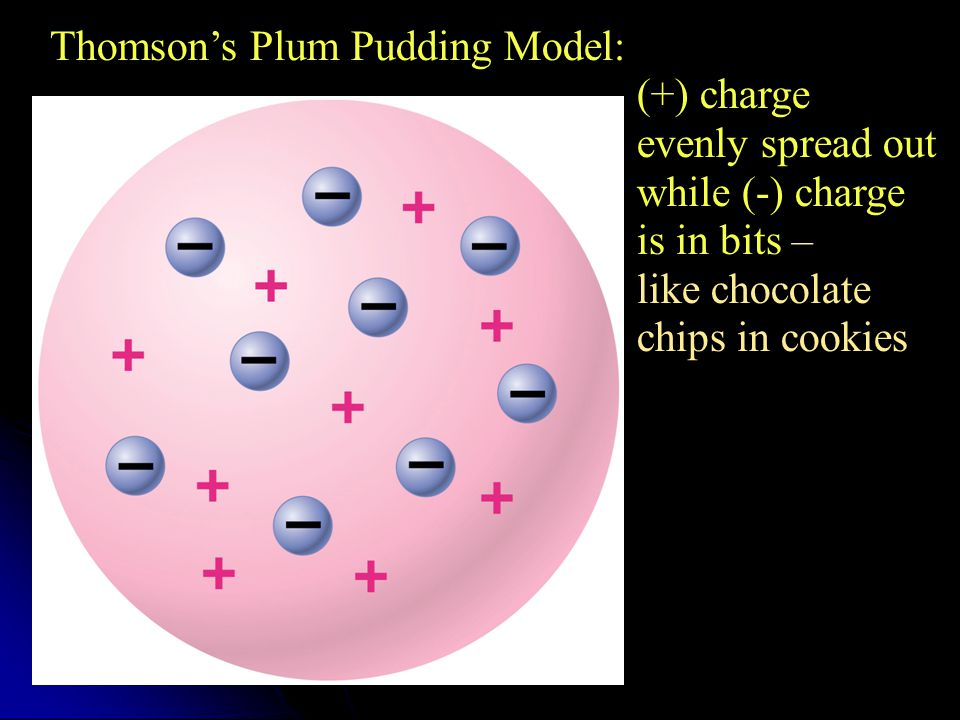 Thomson's Plum Pudding Model: (+) charge (+) charge evenly spread out evenly spread out while (-) charge while (-) charge is in bits – is in bits – like chocolate like chocolate chips in cookies chips in cookies