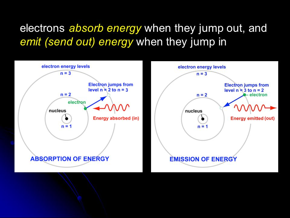 electrons absorb energy when they jump out, and emit (send out) energy when they jump in