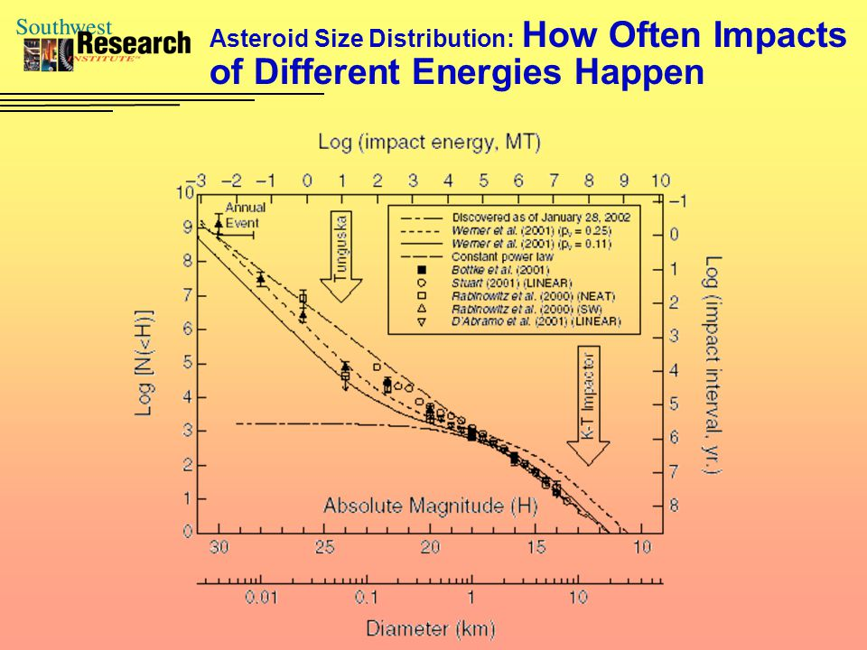 Asteroid Size Distribution: How Often Impacts of Different Energies Happen