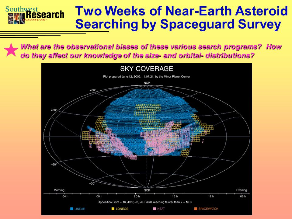 Two Weeks of Near-Earth Asteroid Searching by Spaceguard Survey What are the observational biases of these various search programs? How do they affect