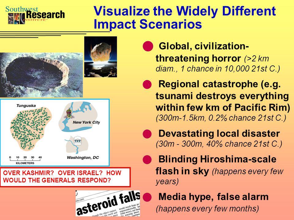 Tsunami Stratospheric Dust Risk vs.