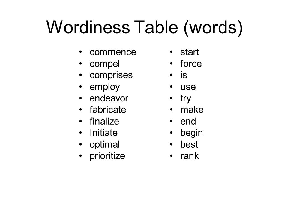 Wordiness Table (words) commence compel comprises employ endeavor fabricate finalize Initiate optimal prioritize start force is use try make end begin best rank
