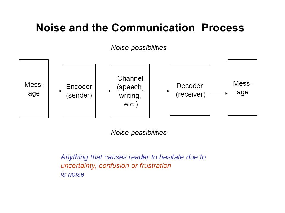 Noise and the Communication Process Mess- age Encoder (sender) Channel (speech, writing, etc.) Decoder (receiver) Mess- age Noise possibilities Anything that causes reader to hesitate due to uncertainty, confusion or frustration is noise