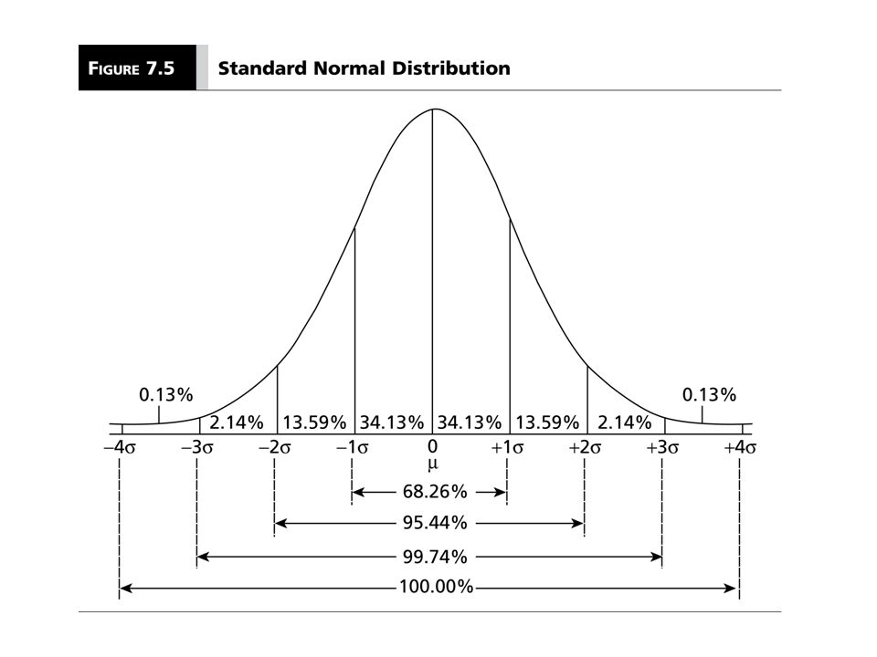 Why is the normal curve so important.