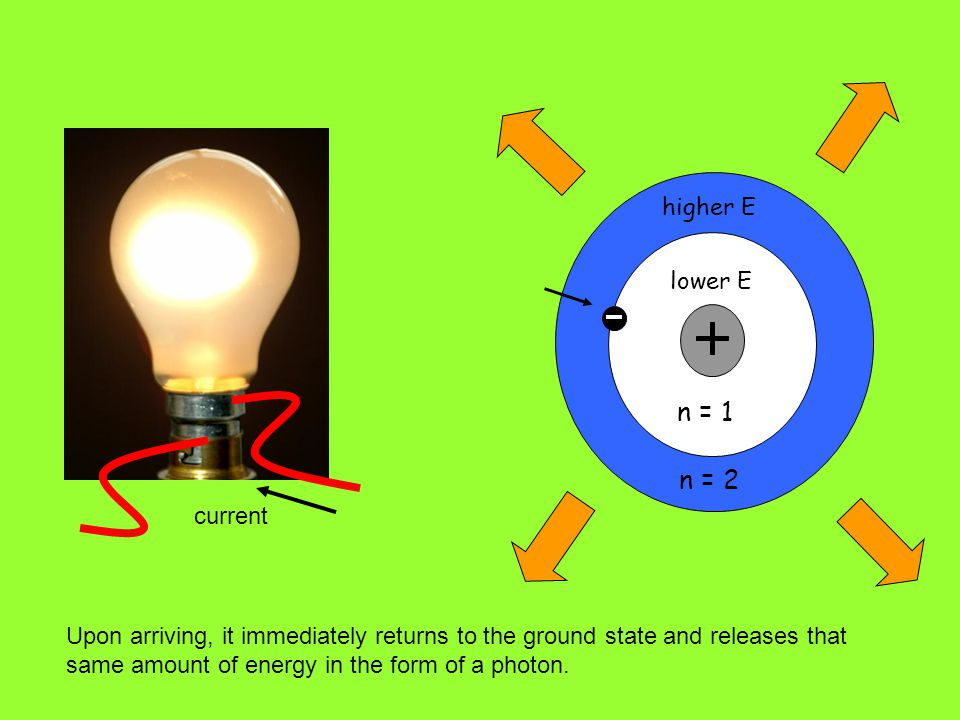 n = 1 n = 2 lower E higher E Upon arriving, it immediately returns to the ground state and releases that same amount of energy in the form of a photon.