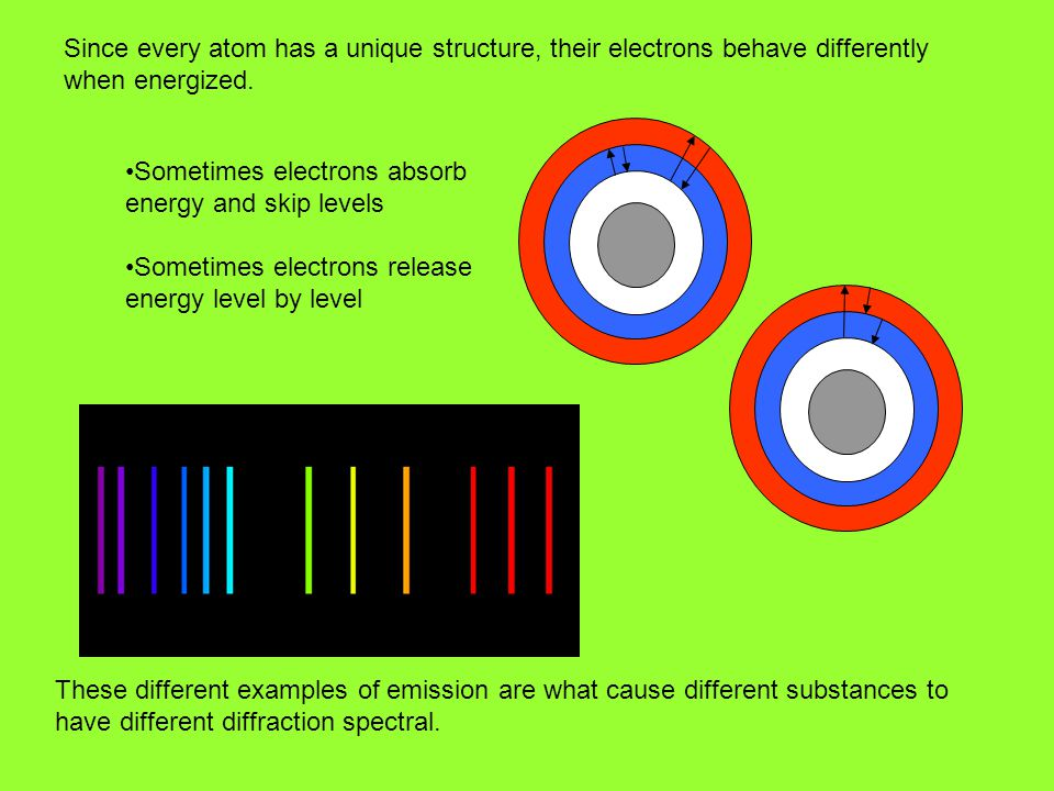 Since every atom has a unique structure, their electrons behave differently when energized. These different examples of emission are what cause differ