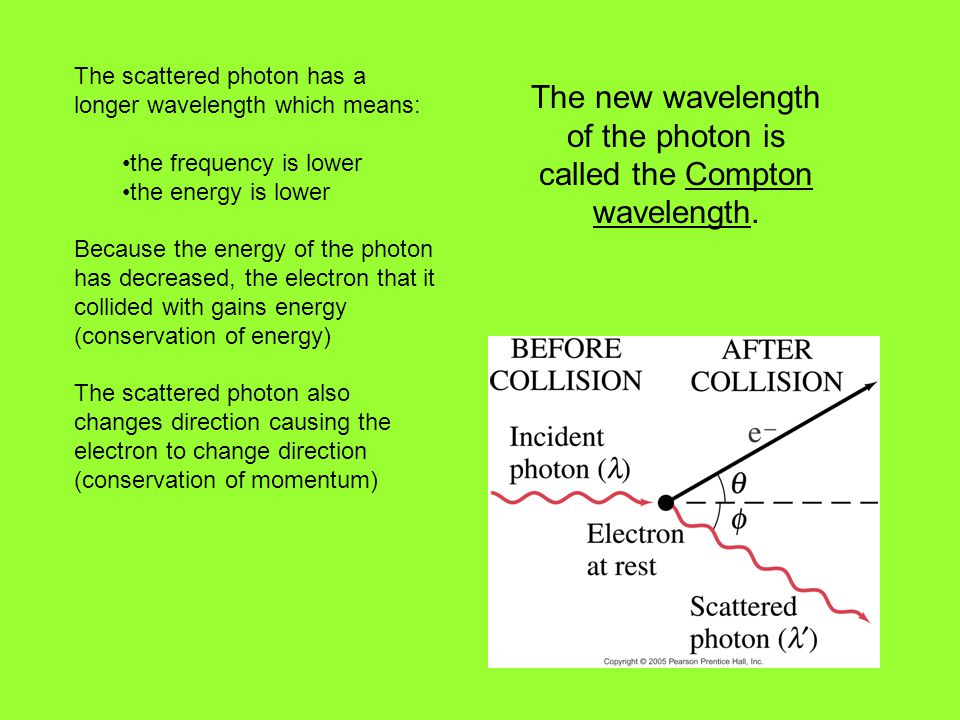 The scattered photon has a longer wavelength which means: the frequency is lower the energy is lower Because the energy of the photon has decreased, the electron that it collided with gains energy (conservation of energy) The scattered photon also changes direction causing the electron to change direction (conservation of momentum) The new wavelength of the photon is called the Compton wavelength.