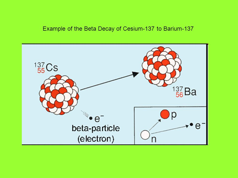 Example of the Beta Decay of Cesium-137 to Barium-137