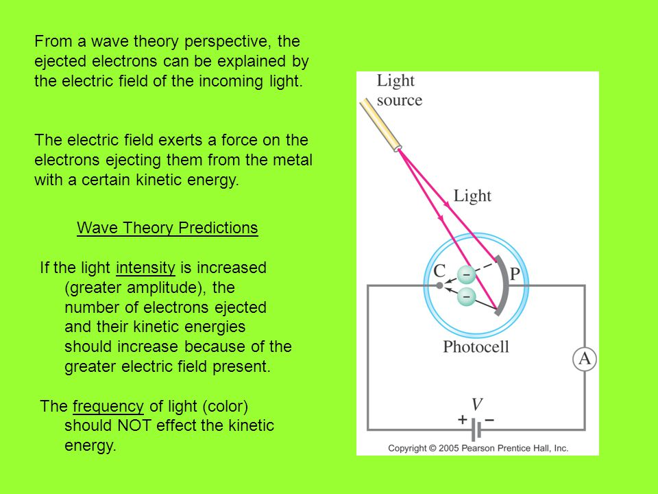 From a wave theory perspective, the ejected electrons can be explained by the electric field of the incoming light. The electric field exerts a force