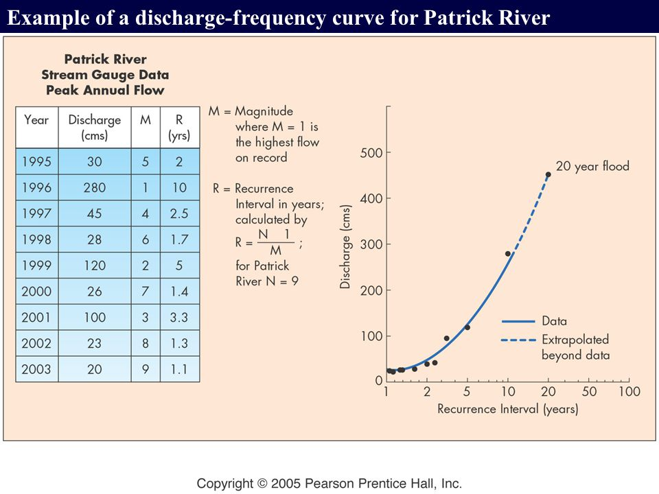 Example of a discharge-frequency curve for Patrick River