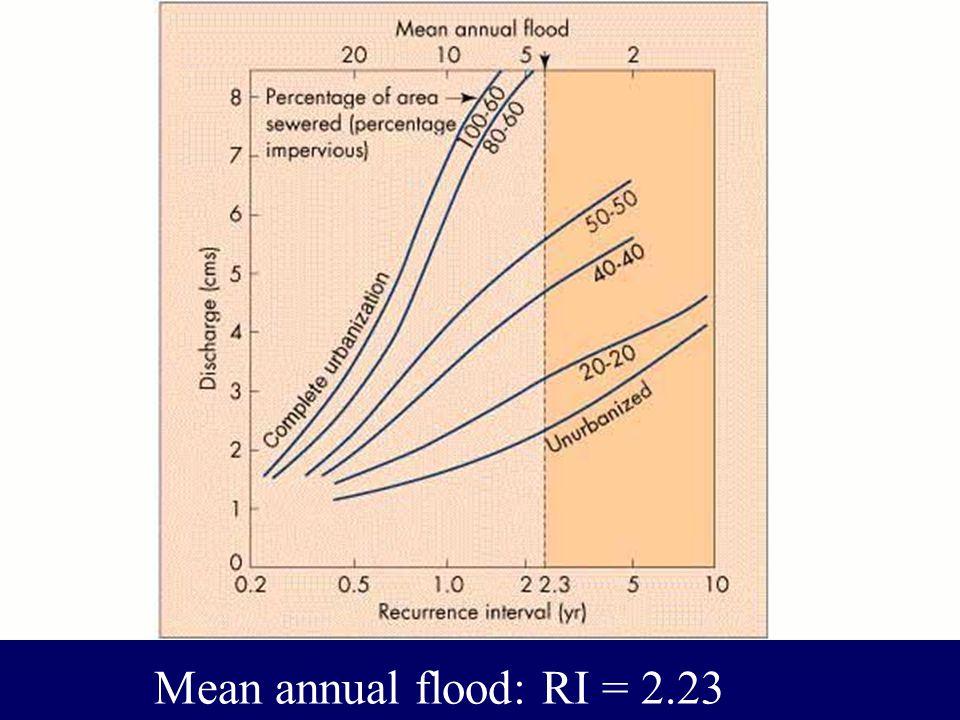 Mean annual flood: RI = 2.23