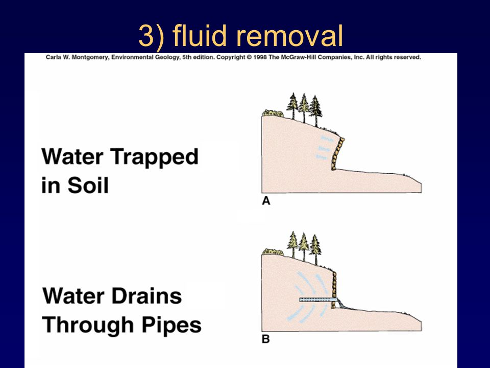 3) fluid removal