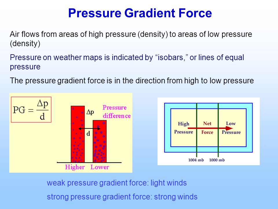 Pressure Gradient Force Air flows from areas of high pressure (density) to areas of low pressure (density) Pressure on weather maps is indicated by isobars, or lines of equal pressure The pressure gradient force is in the direction from high to low pressure weak pressure gradient force: light winds strong pressure gradient force: strong winds