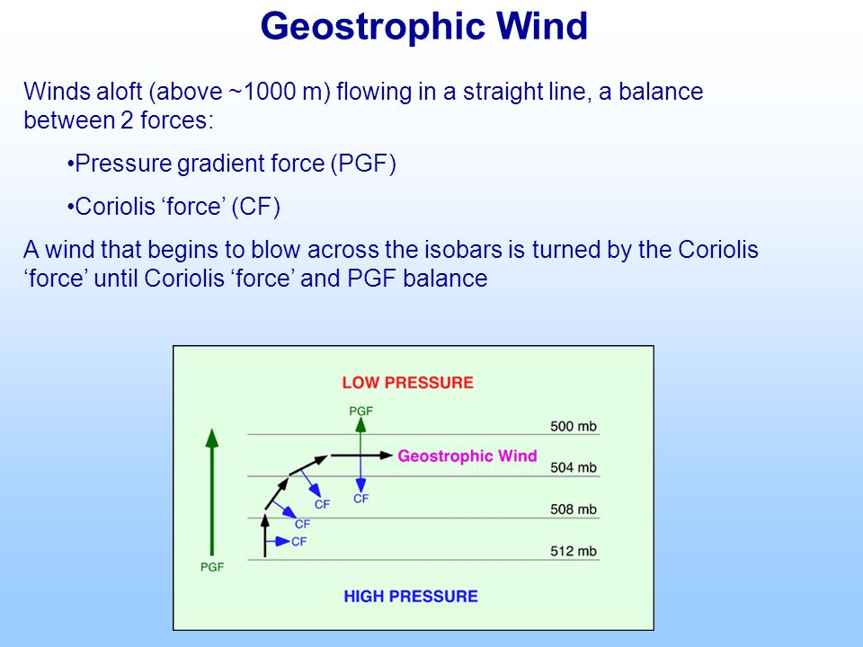 Geostrophic Wind Winds aloft (above ~1000 m) flowing in a straight line, a balance between 2 forces: Pressure gradient force (PGF) Coriolis 'force' (CF) A wind that begins to blow across the isobars is turned by the Coriolis 'force' until Coriolis 'force' and PGF balance