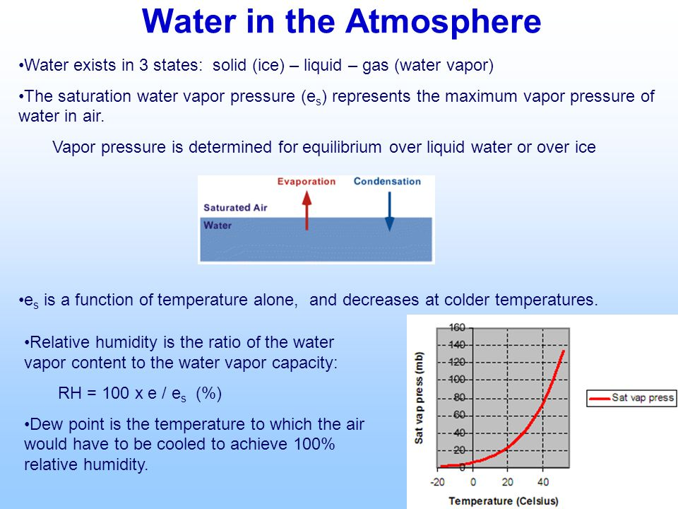 Water in the Atmosphere Water exists in 3 states: solid (ice) – liquid – gas (water vapor) The saturation water vapor pressure (e s ) represents the maximum vapor pressure of water in air.