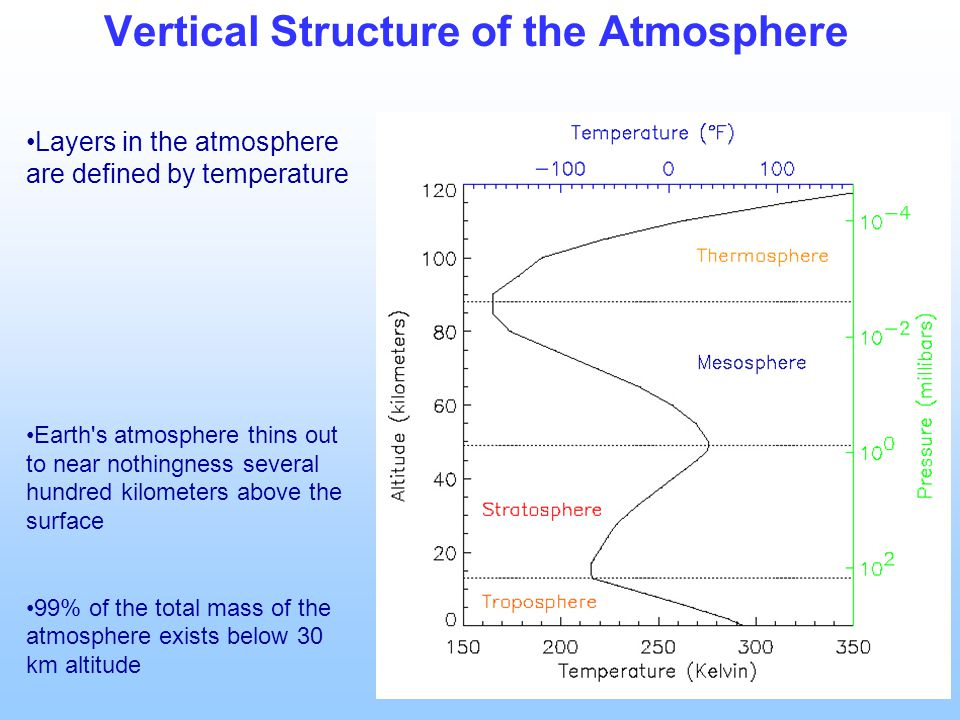 Vertical Structure of the Atmosphere Layers in the atmosphere are defined by temperature Earth s atmosphere thins out to near nothingness several hundred kilometers above the surface 99% of the total mass of the atmosphere exists below 30 km altitude