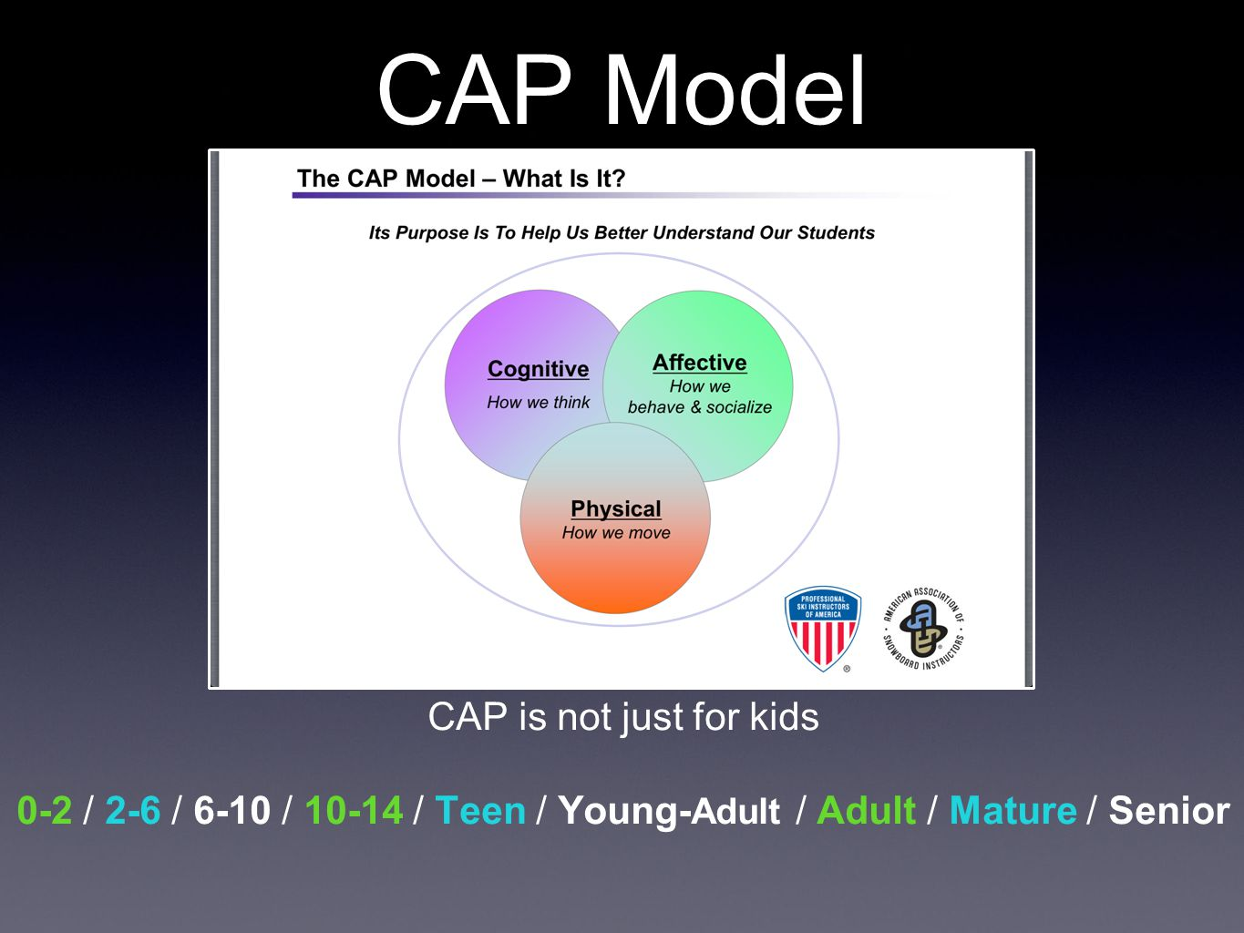 CAP Model CAP is not just for kids 0-2 / 2-6 / 6-10 / 10-14 / Teen / Young- Adult / Adult / Mature / Senior