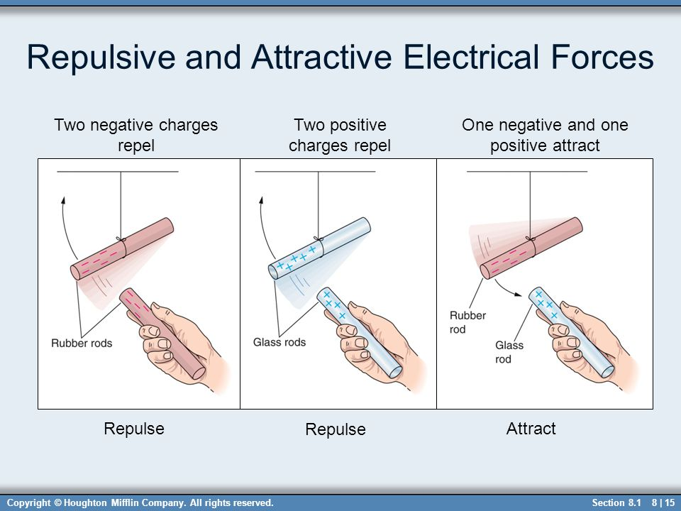 Copyright © Houghton Mifflin Company. All rights reserved.8 | 15 Repulsive and Attractive Electrical Forces Two negative charges repel Two positive ch