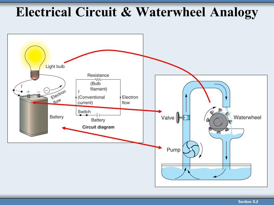 Electrical Circuit & Waterwheel Analogy Insert figure 8.5, p.189, 11/e Section 8.2