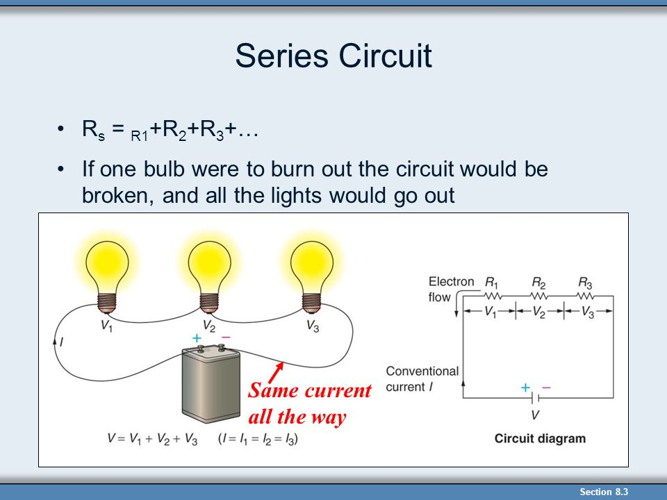 Series Circuit R s = R1 +R 2 +R 3 +… If one bulb were to burn out the circuit would be broken, and all the lights would go out Section 8.3 Same curren