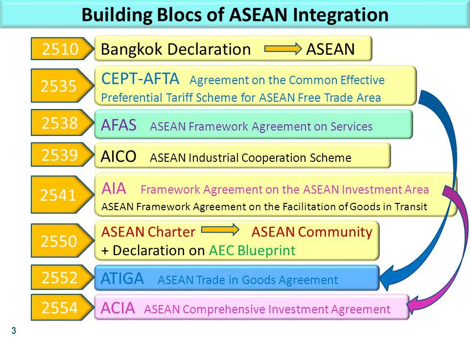 ASEAN Charter ASEAN Community + Declaration on AEC Blueprint ATIGA ASEAN Trade in Goods Agreement AICO ASEAN Industrial Cooperation Scheme Building Bl