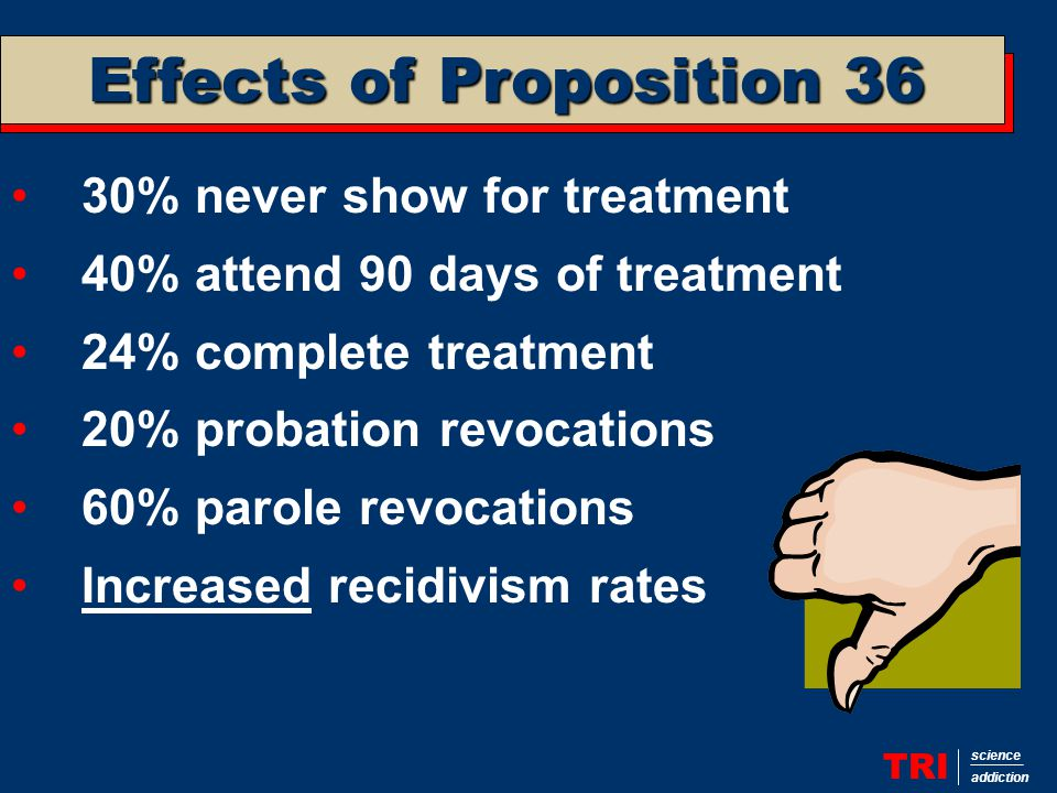 Effects of Proposition 36 TRI science addiction 30% never show for treatment 40% attend 90 days of treatment 24% complete treatment 20% probation revocations 60% parole revocations Increased recidivism rates