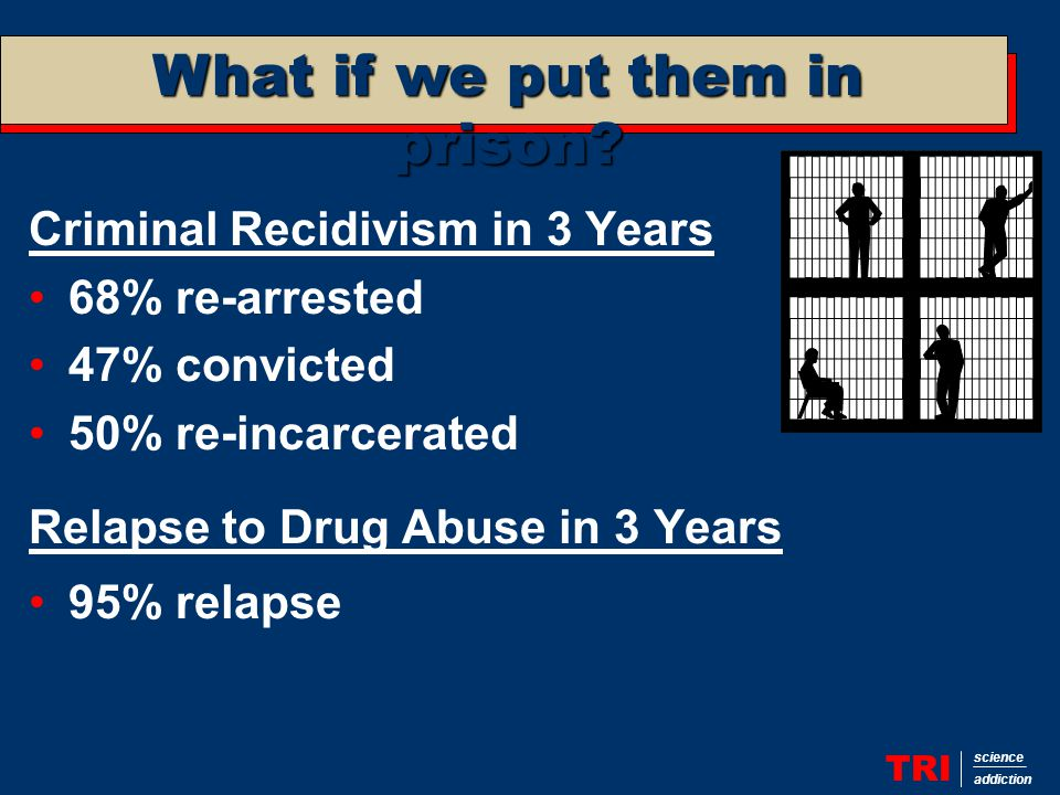 Effects of Therapeutic Communities TRI science addiction In-prison TC No effect Work release TC 10 - 20 percentage point decrease in recidivism and drug use In-prison TC + Work release TC  30 - 50 percentage point decrease in recidivism and drug use 
