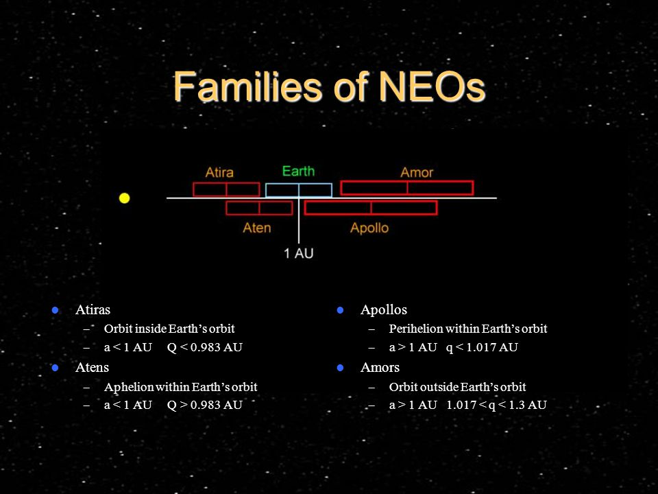 Families of NEOs Atiras – Orbit inside Earth's orbit – a < 1 AU Q < 0.983 AU Atens – Aphelion within Earth's orbit – a 0.983 AU Apollos – Perihelion within Earth's orbit – a > 1 AU q < 1.017 AU Amors – Orbit outside Earth's orbit – a > 1 AU 1.017 < q < 1.3 AU