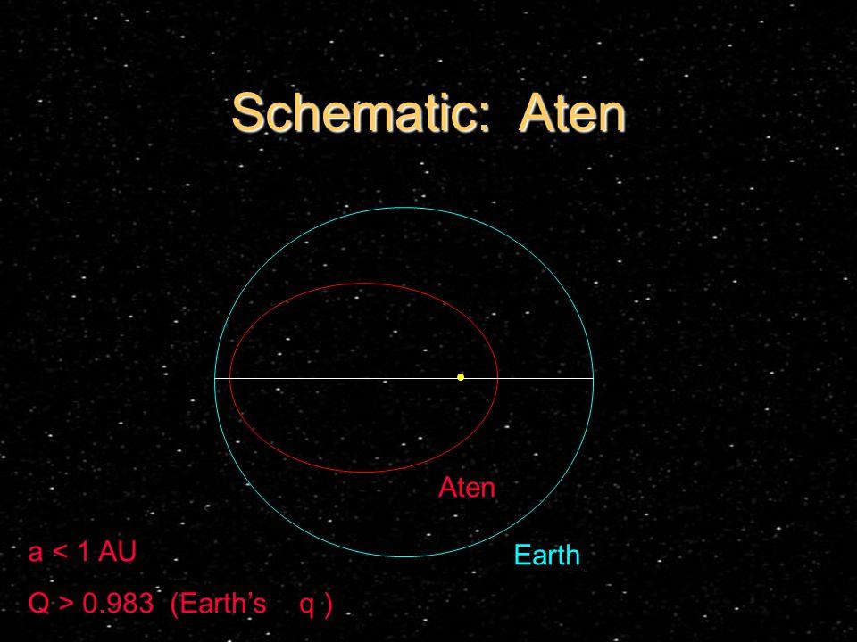 Schematic: Aten Earth Aten a < 1 AU Q > 0.983 (Earth's q )