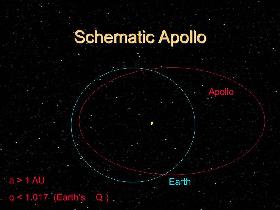 Schematic Apollo Earth Apollo a > 1 AU q < 1.017 (Earth's Q )