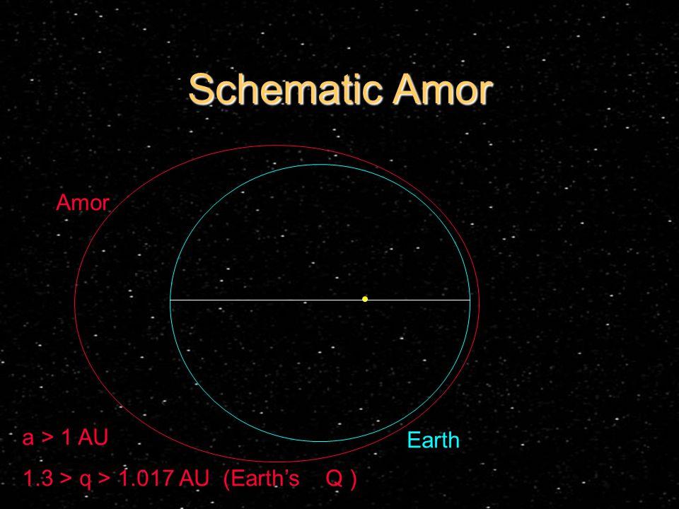 Schematic Amor Earth Amor a > 1 AU 1.3 > q > 1.017 AU (Earth's Q )