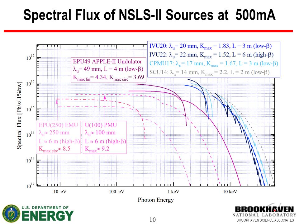 10 BROOKHAVEN SCIENCE ASSOCIATES Spectral Flux of NSLS-II Sources at 500mA