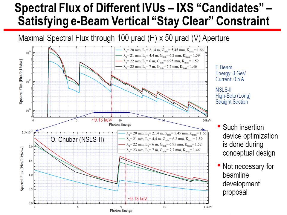 """15 BROOKHAVEN SCIENCE ASSOCIATES Spectral Flux of Different IVUs – IXS """"Candidates"""" – Satisfying e-Beam Vertical """"Stay Clear"""" Constraint E-Beam Energy"""