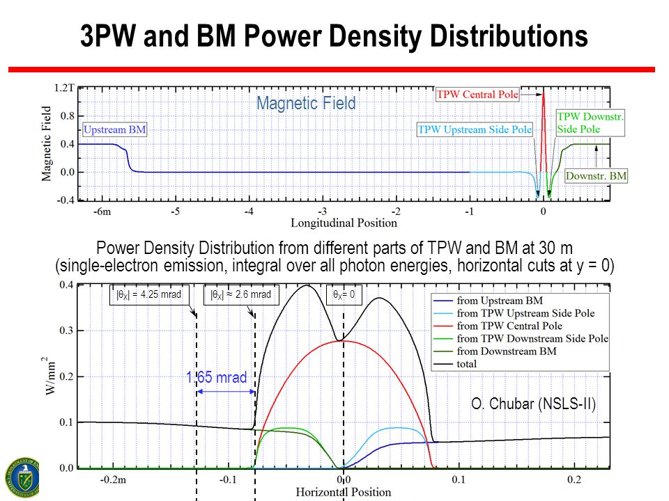 17 BROOKHAVEN SCIENCE ASSOCIATES 3PW and BM Power Density Distributions Magnetic Field |θ X | = 4.25 mrad |θ X | ≈ 2.6 mrad θ X = 0 Power Density Dist