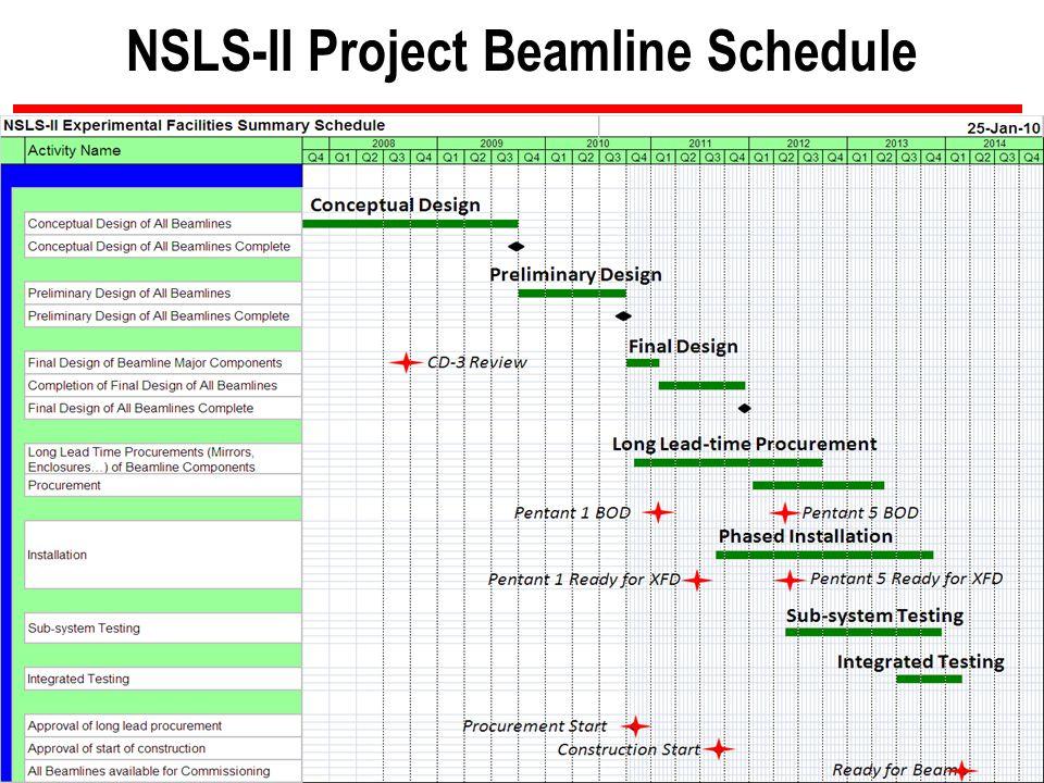 26 BROOKHAVEN SCIENCE ASSOCIATES NSLS-II Project Beamline Schedule