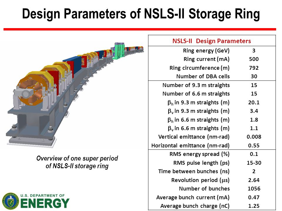 3 BROOKHAVEN SCIENCE ASSOCIATES Design Parameters of NSLS-II Storage Ring NSLS-II Design Parameters Ring energy (GeV)3 Ring current (mA)500 Ring circu