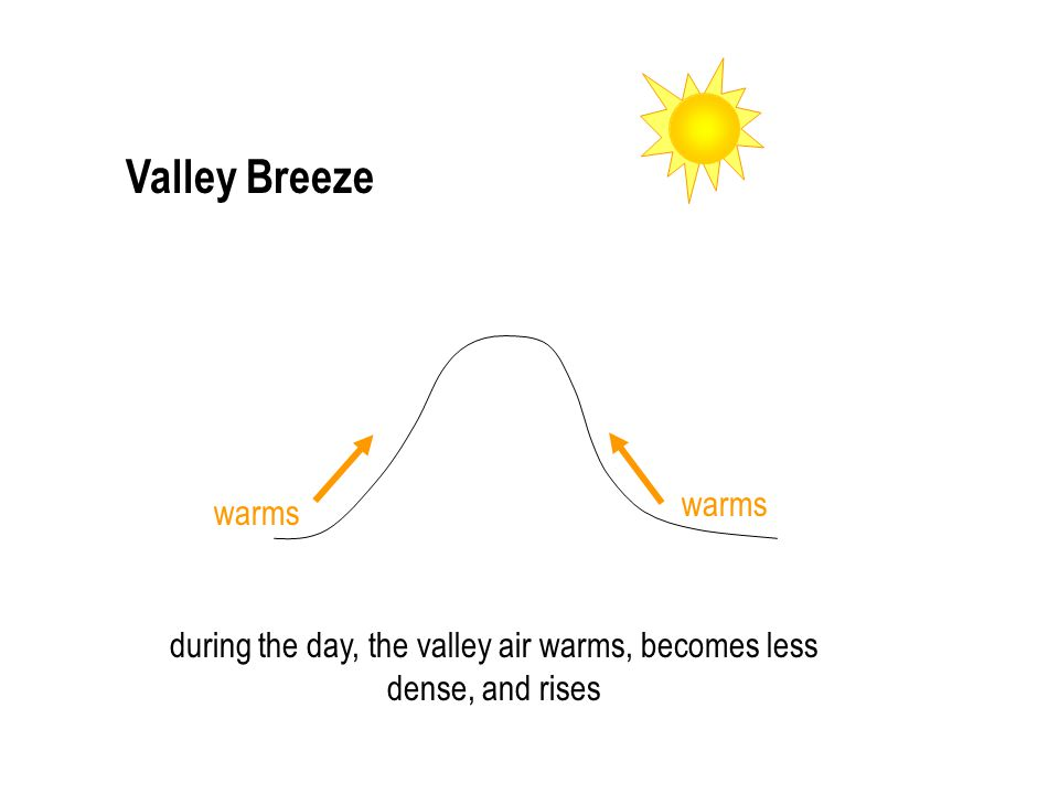 Valley Breeze warms during the day, the valley air warms, becomes less dense, and rises