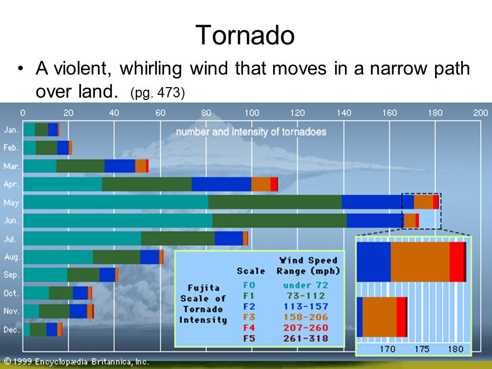 Tornado A violent, whirling wind that moves in a narrow path over land. (pg. 473)