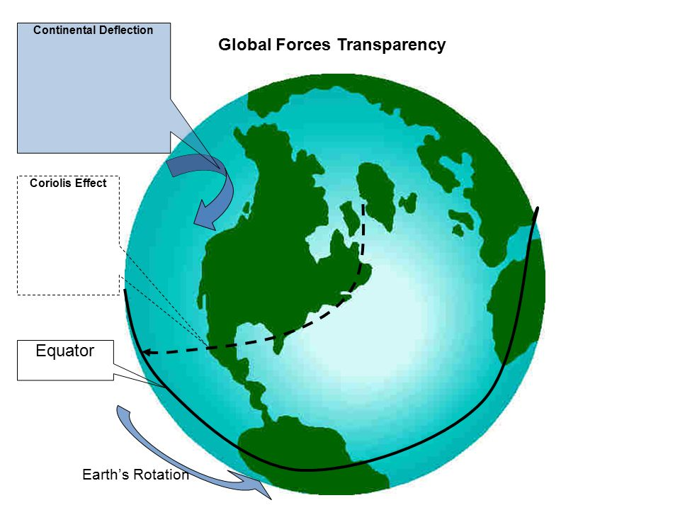 Equator Earth's Rotation Continental Deflection Coriolis Effect Global Forces Transparency