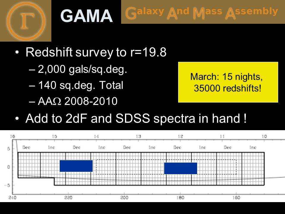 GAMA Redshift survey to r=19.8 –2,000 gals/sq.deg. –140 sq.deg. Total –AA  2008-2010 Add to 2dF and SDSS spectra in hand ! March: 15 nights, 35000 re