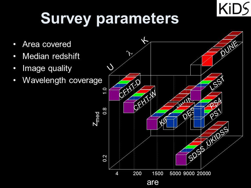 Survey parameters Area covered Median redshift Image quality Wavelength coverage are a z med U  K SDSS UKIDSS PS1 KiDS VIKING CFHT-D CFHT-W DES