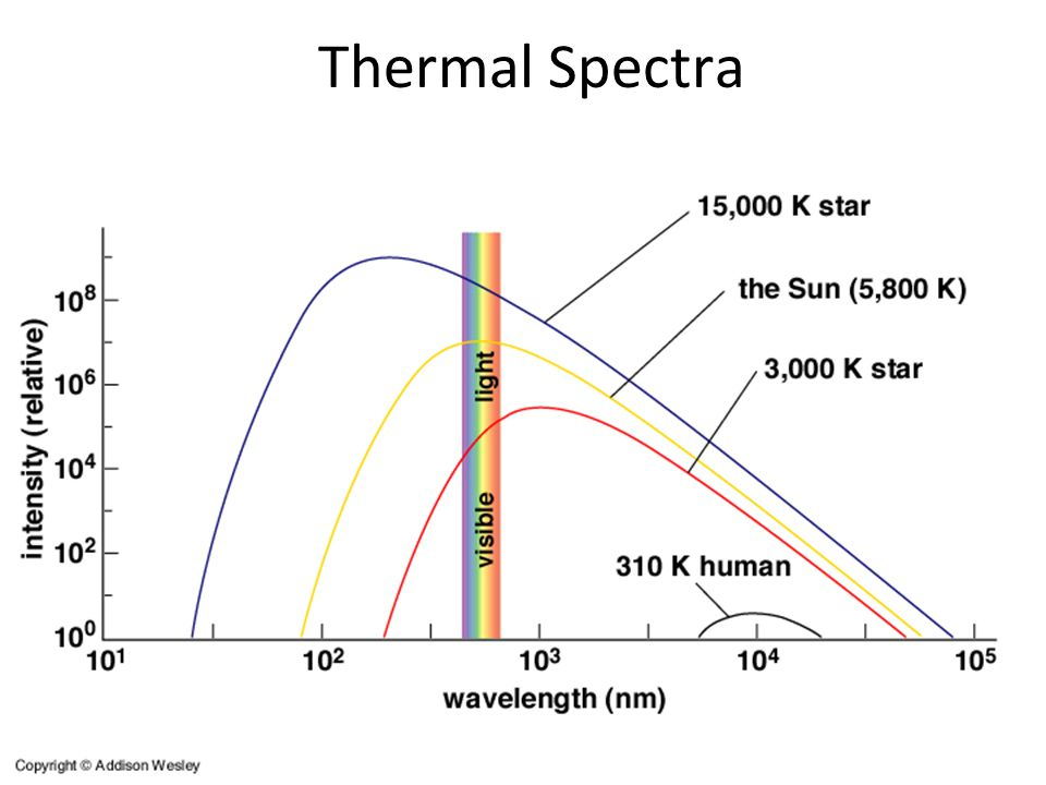 Thermal Spectra