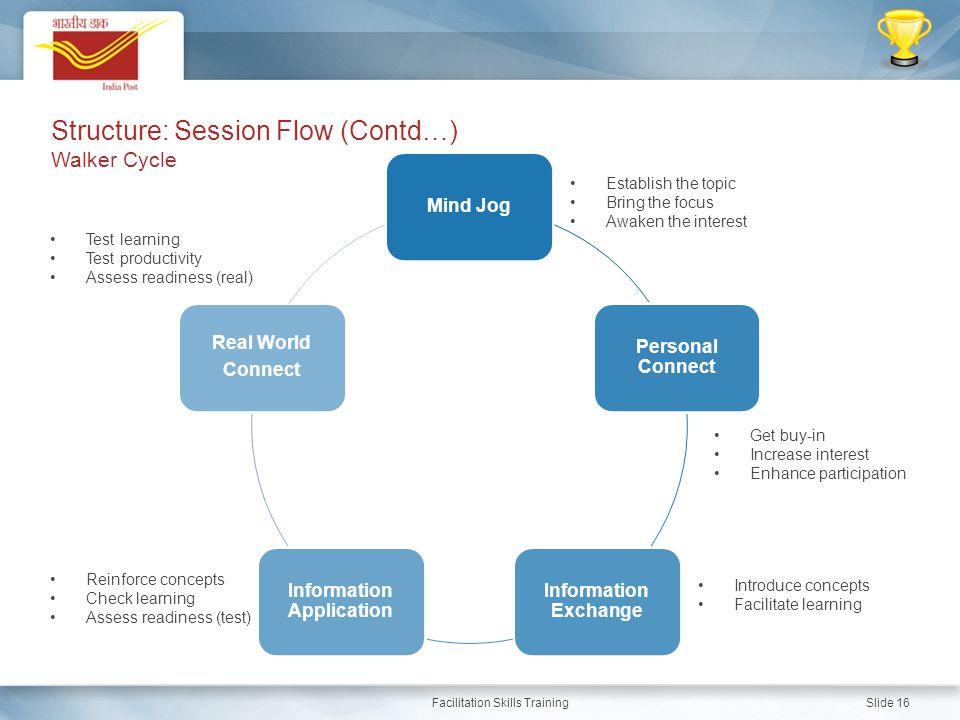 Facilitation Skills Training Slide 16 Mind Jog Personal Connect Information Exchange Information Application Real World Connect Establish the topic Br