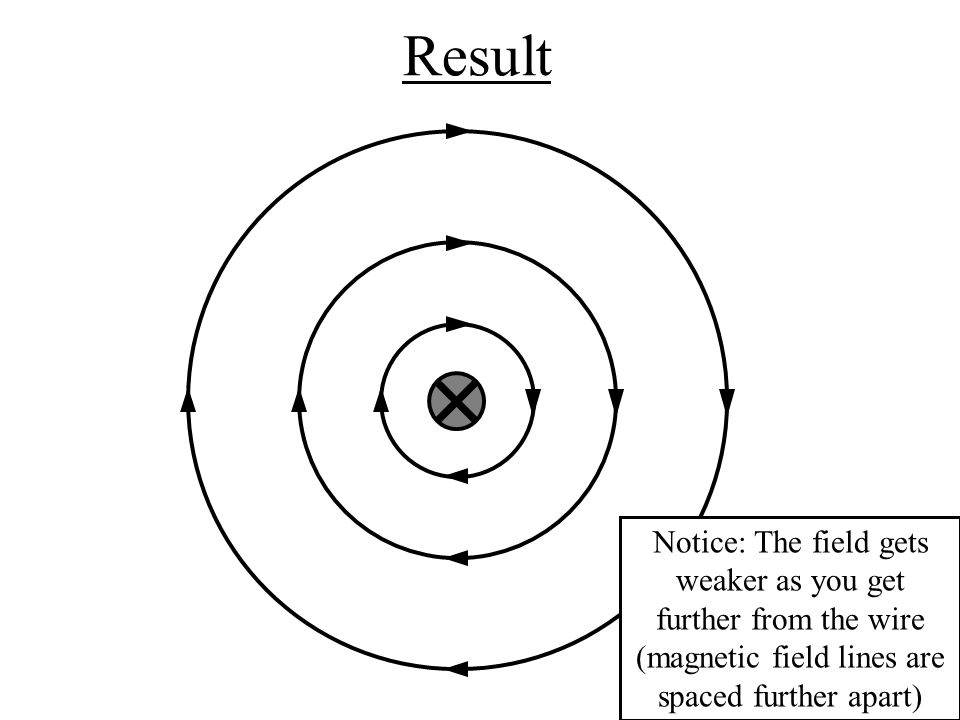 Result Notice: The field gets weaker as you get further from the wire (magnetic field lines are spaced further apart)