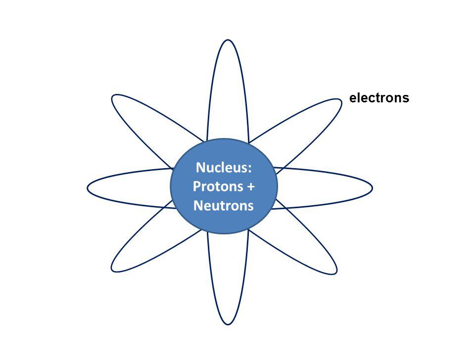 Nucleus: Protons + Neutrons electrons